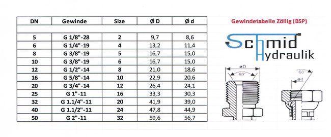 Dn 19 schmid hydraulik mehr als nur hydraulik for Tabelle gewinde